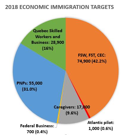2018 economic immigration targets