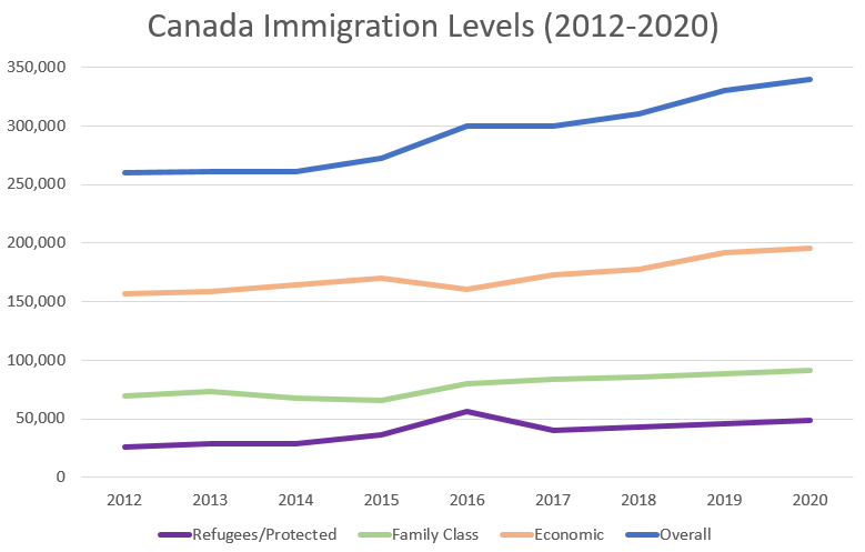 Canada Immigration Levels (2012-2020)