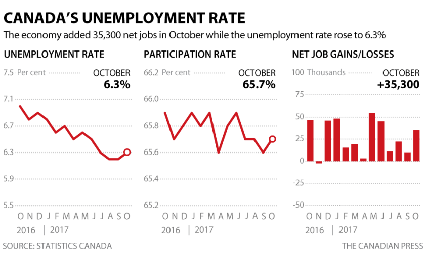 Canada's Unemployment Rate