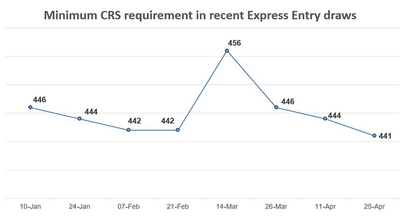 minimum_CRS_eedraw88