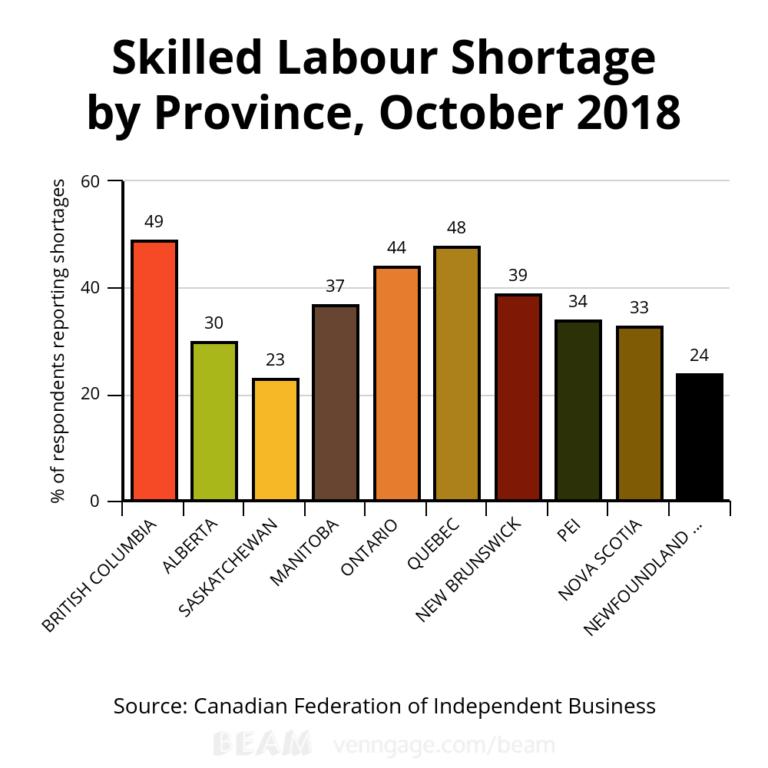 Thiếu hụt lao động tay nghề theo Tỉnh bang 2018