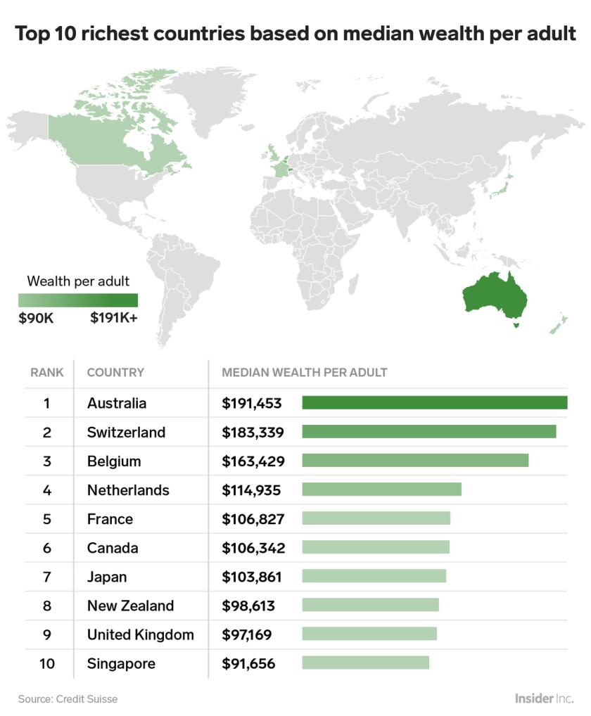 Top 10 quốc gia giàu nhất thế giới theo lượng tài sản trung bình trên đầu người