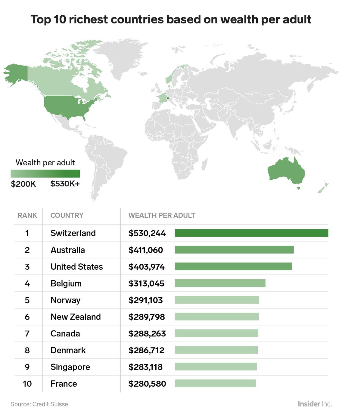 Top 10 quốc gia giàu nhất thế giới theo tài sản